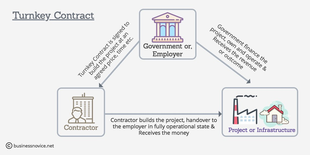 Turnkey Contract