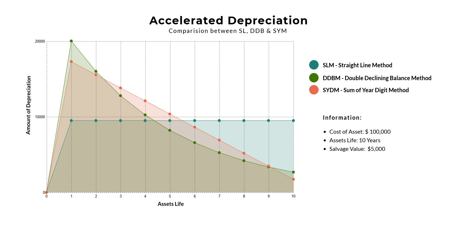 accelerated-depreciation