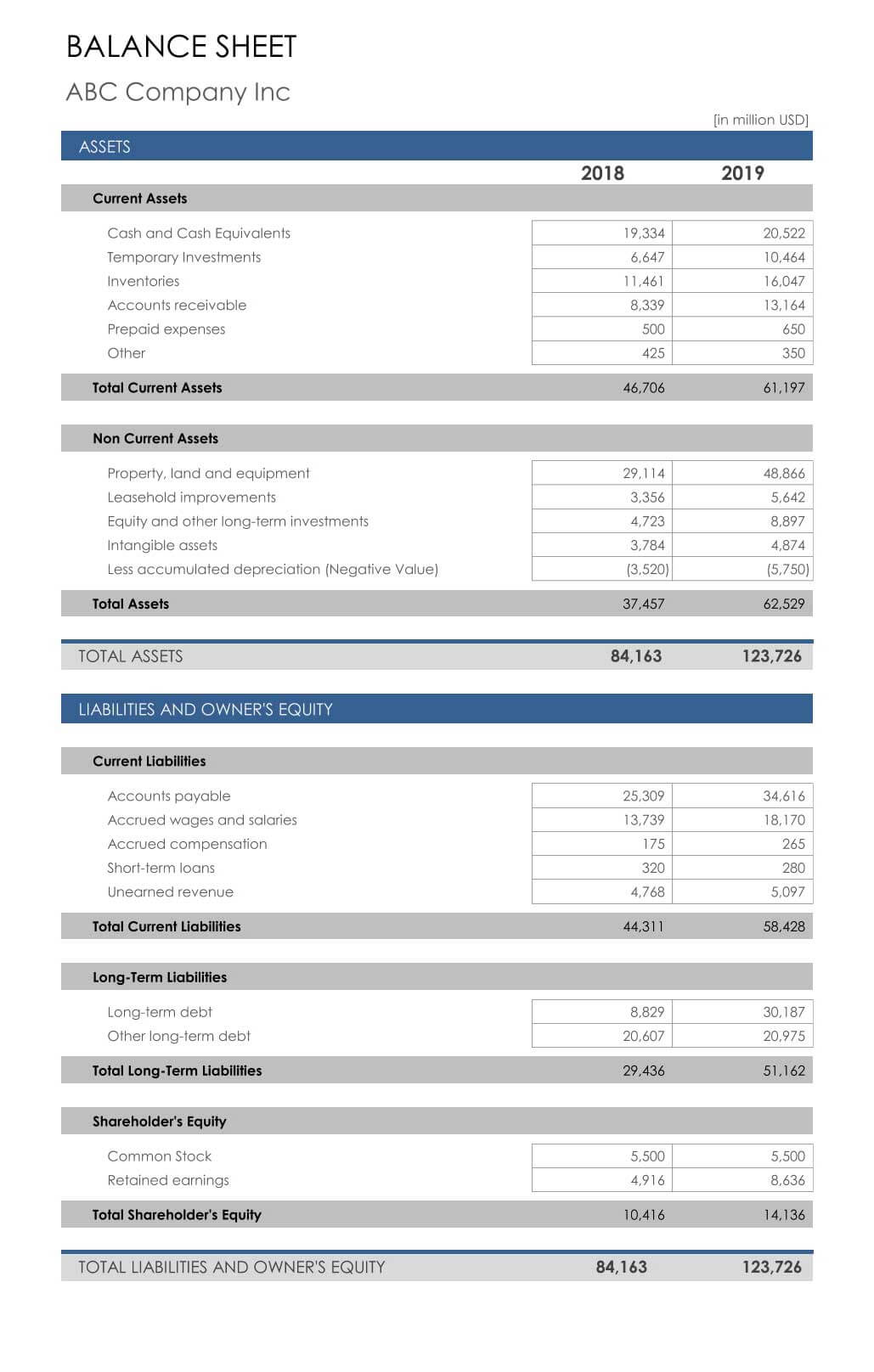 Balance Sheet Sample